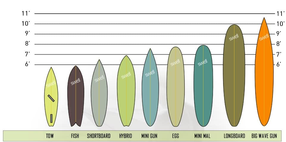 which surfboard is right
