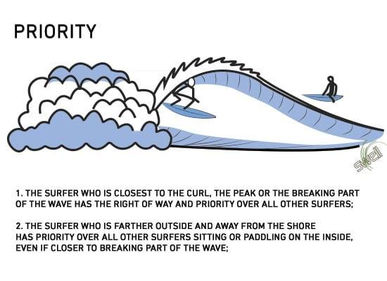 priority surf etiquette