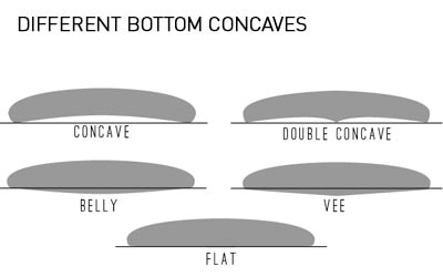 surfboard concaves